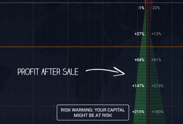 """Laba setelah penjualan opsi klasik """"width ="""" 600 """"height ="""" 407 """"/> </a> </li> <li> Bar kedua menunjukkan keuntungan Anda pada saat kadaluarsa. <a href="""