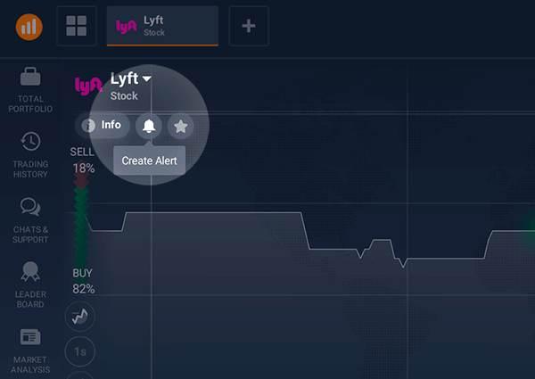 Price Alerts on iqoptoin - lyft example